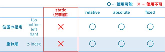 static(初期値)では位置指定や重ね順の指定ができません