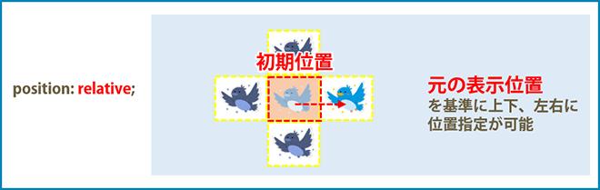 relativeは元の表示位置を基準に位置を指定します