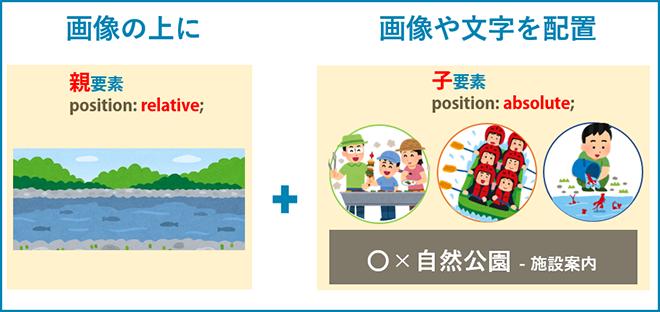 親要素をrelativeに子要素をabsoluteにすると親要素を基準に重ねることができます。